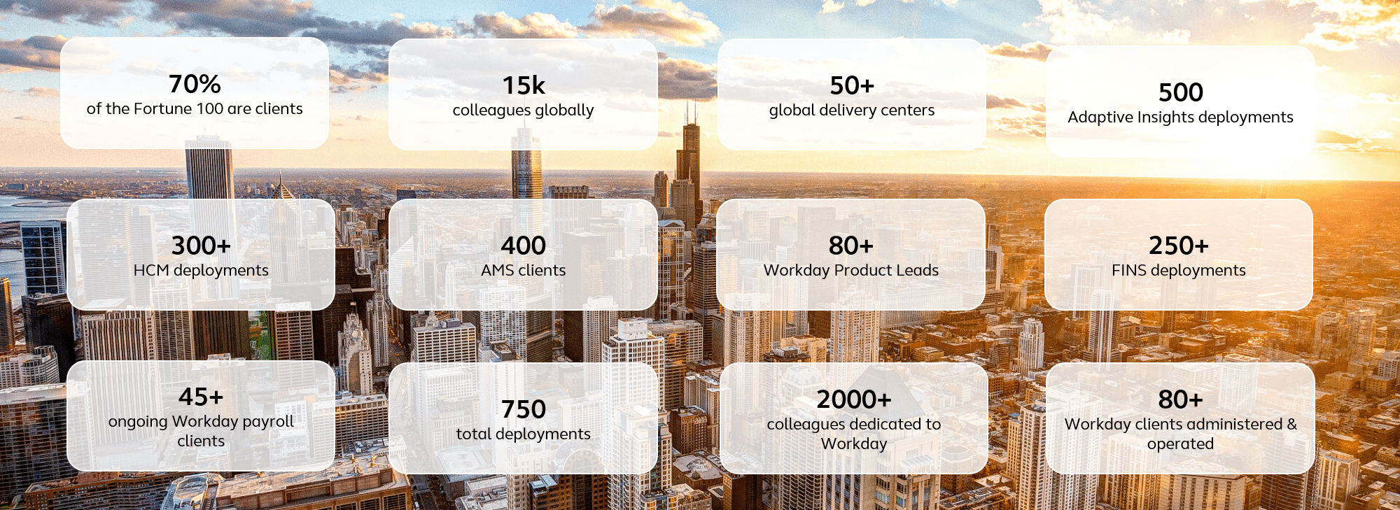 Alight Workday facts & figures