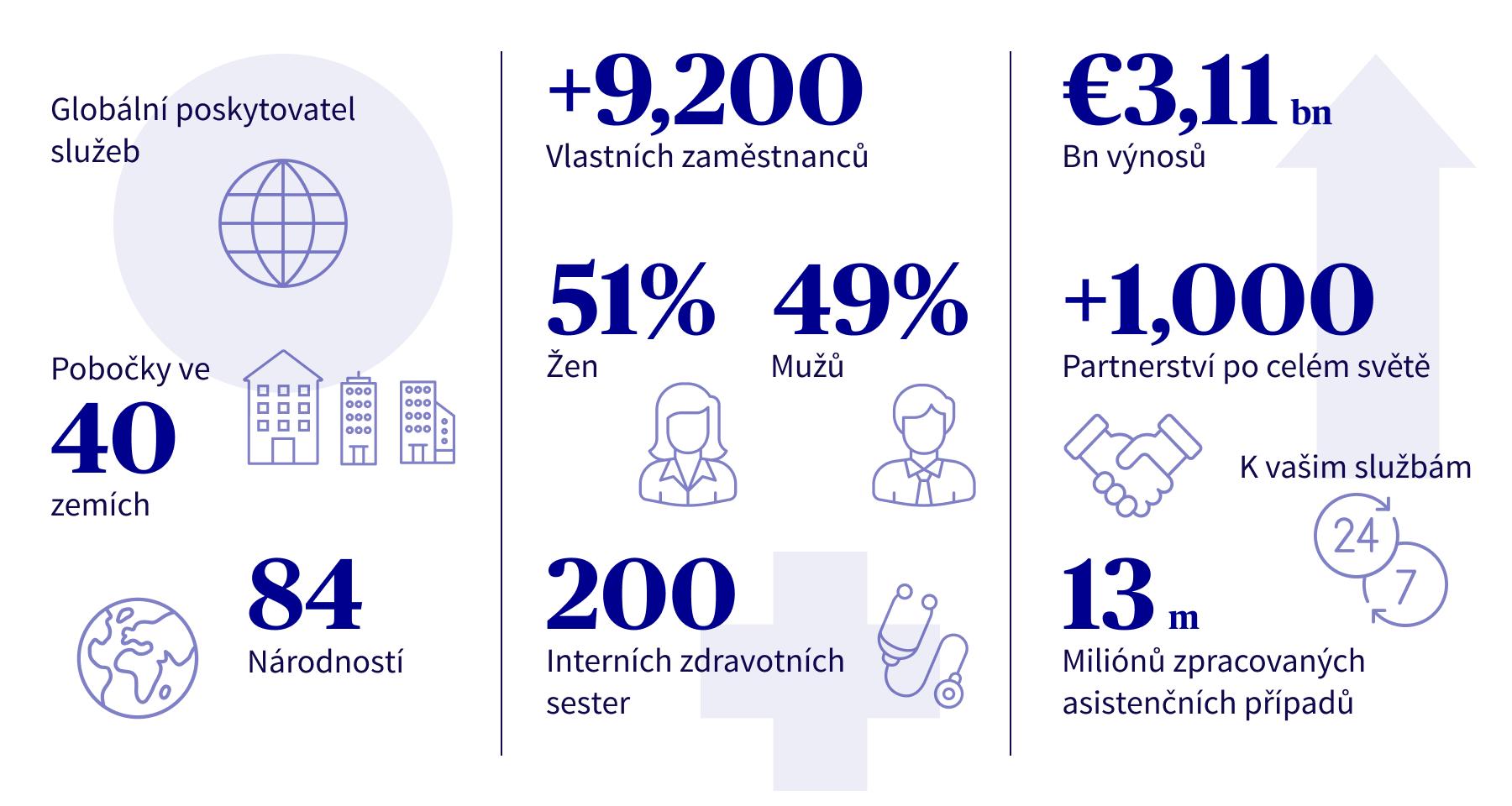 AXA Partners v číslech