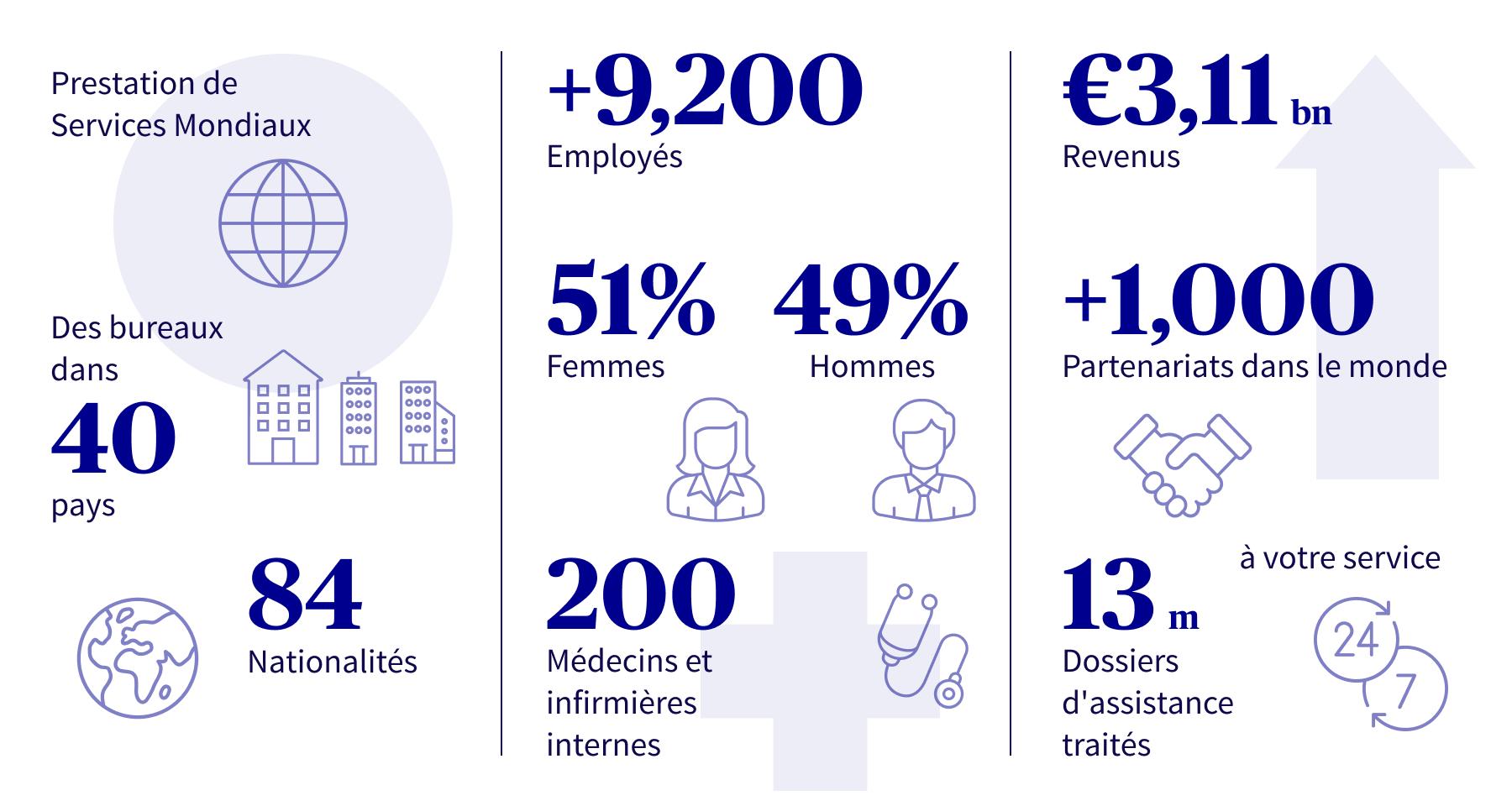 AXA Partners en chiffres