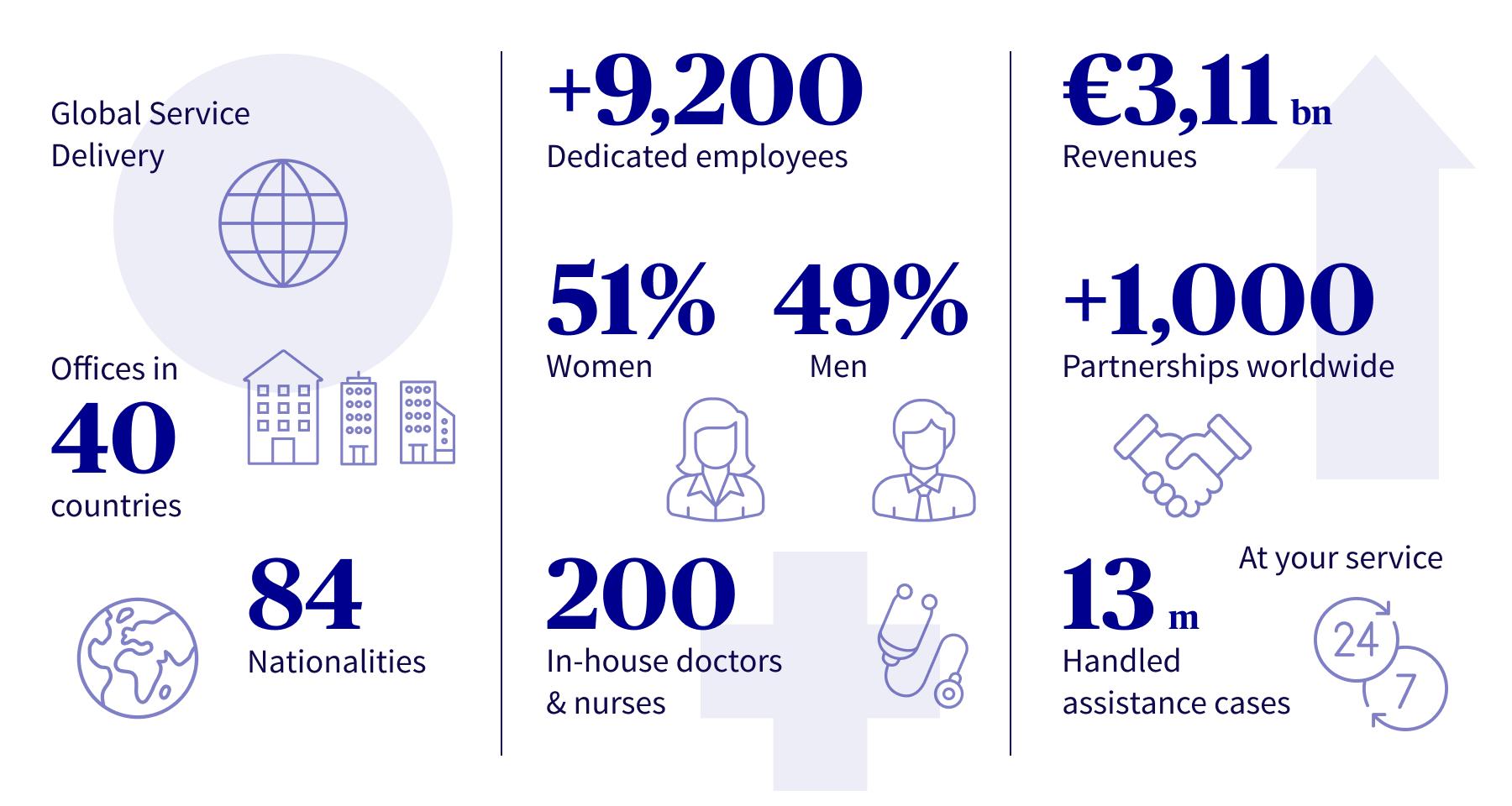AXA Partners in numbers