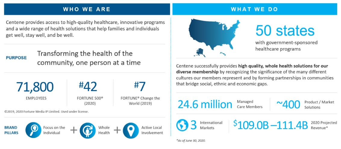 Graphic describing who we are, 71,800 employees who transform the health of the community one person at a time; and what we do, provide high quality, whole health solutions for our diverse membership.