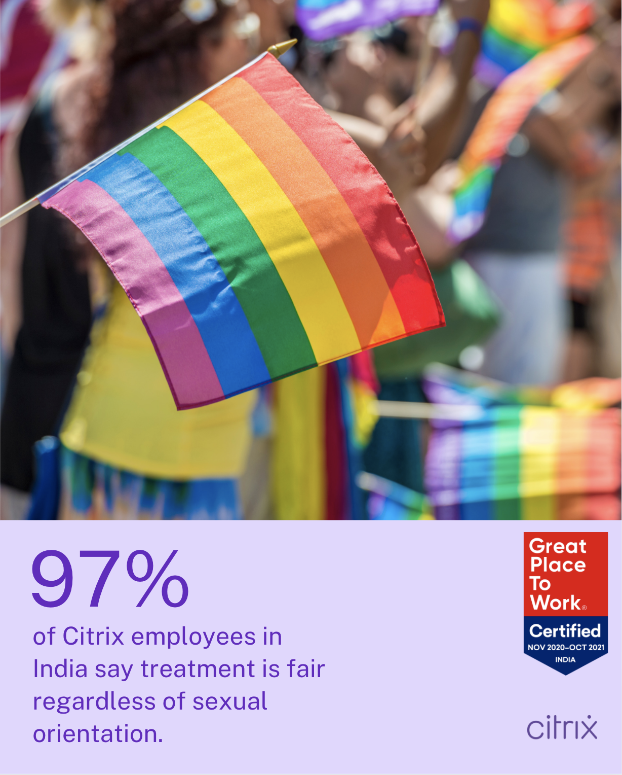 97% of Citrix employees in India say treatment is fair regardless of sexual orientation