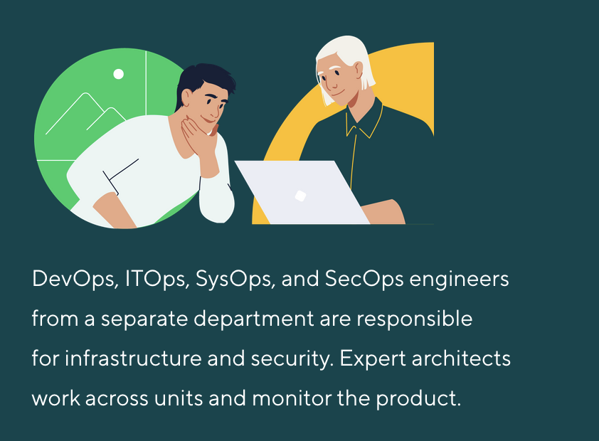 DevOps, ITOps, SysOps, and SecOps engineers from a separate department are responsible for infrastructure and security. Expert architects work across units and monitor the product.