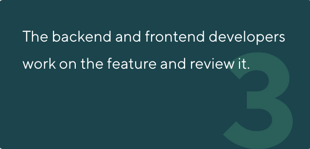 The backend and frontend developers work on the feature and review it.