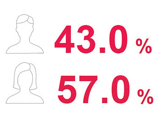 Male to female ratio