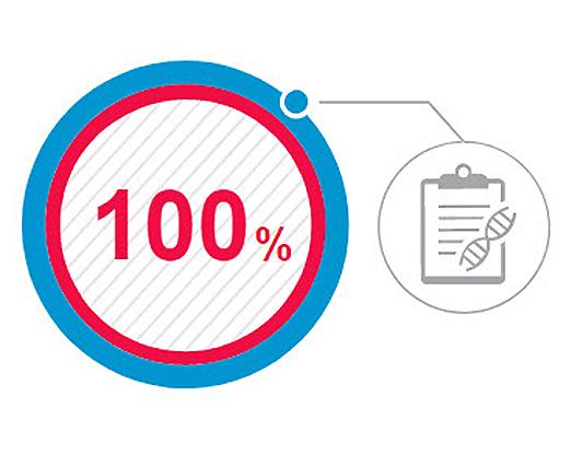 Percentage international trials