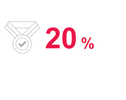 Percentage promotion