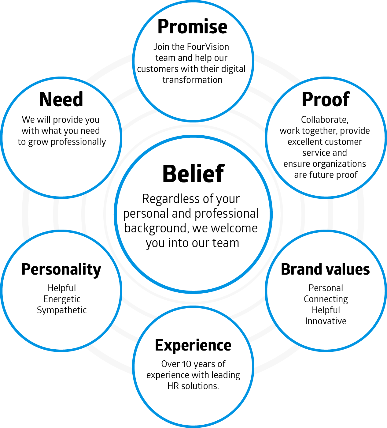 FourVision Belief: Brand values, Experience, Personality, Need, Promise and Future Proof.