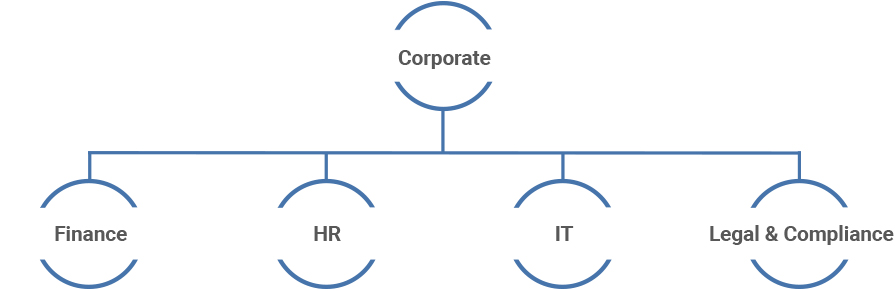 corporate_chart