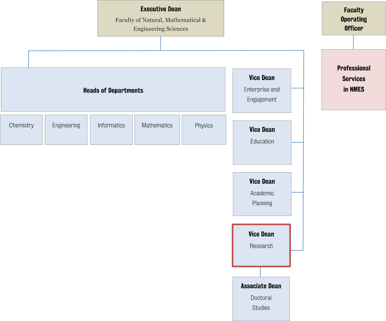 NMES Organisational chart