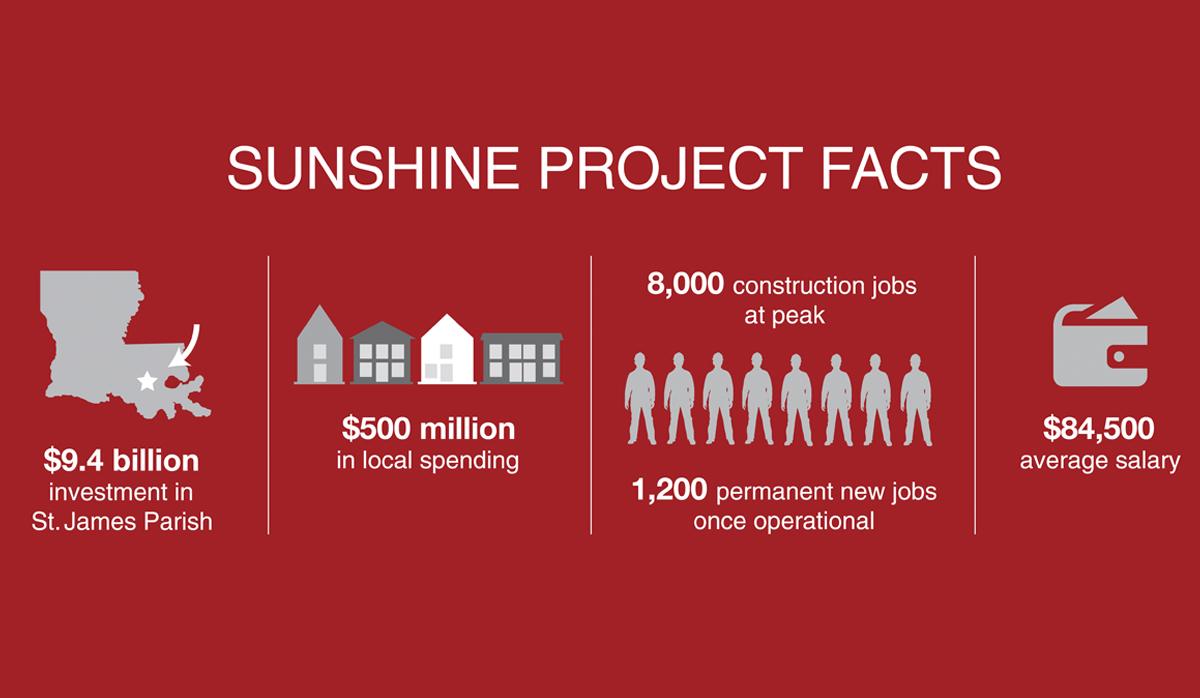 Sunshine Project statistics $9.4 billion investment in st. james parish, $500 million in local spending, 8000 construction jobs, 1200 permanent new jobs, $84,500 average salary