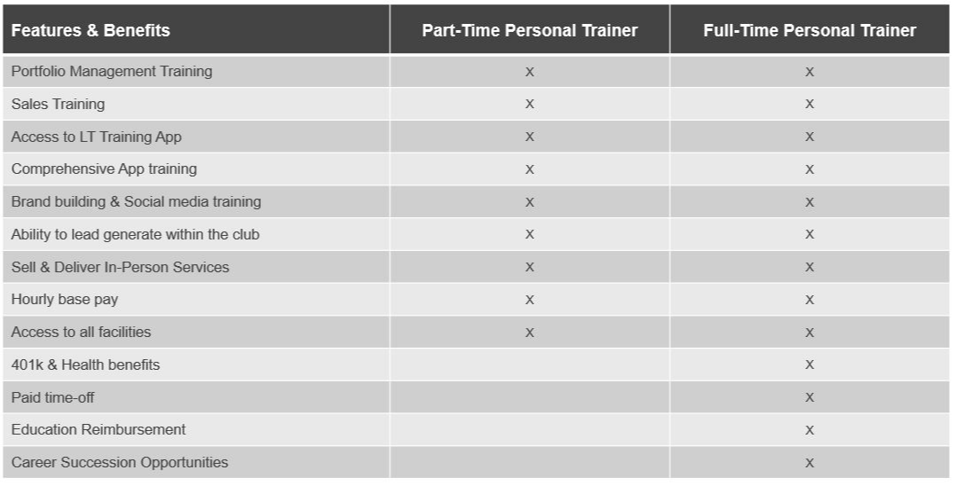 Part-Time vs Full-Time Personal Trainer
