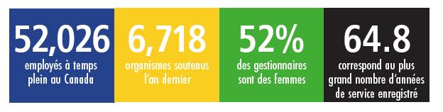 52,026 employés à temps plein au Canada 6,718 organismes soutenus l'an dernier 52% des gestionnaires sont des femmes 64.8 correspond au plus grand d'années de service enregistreé