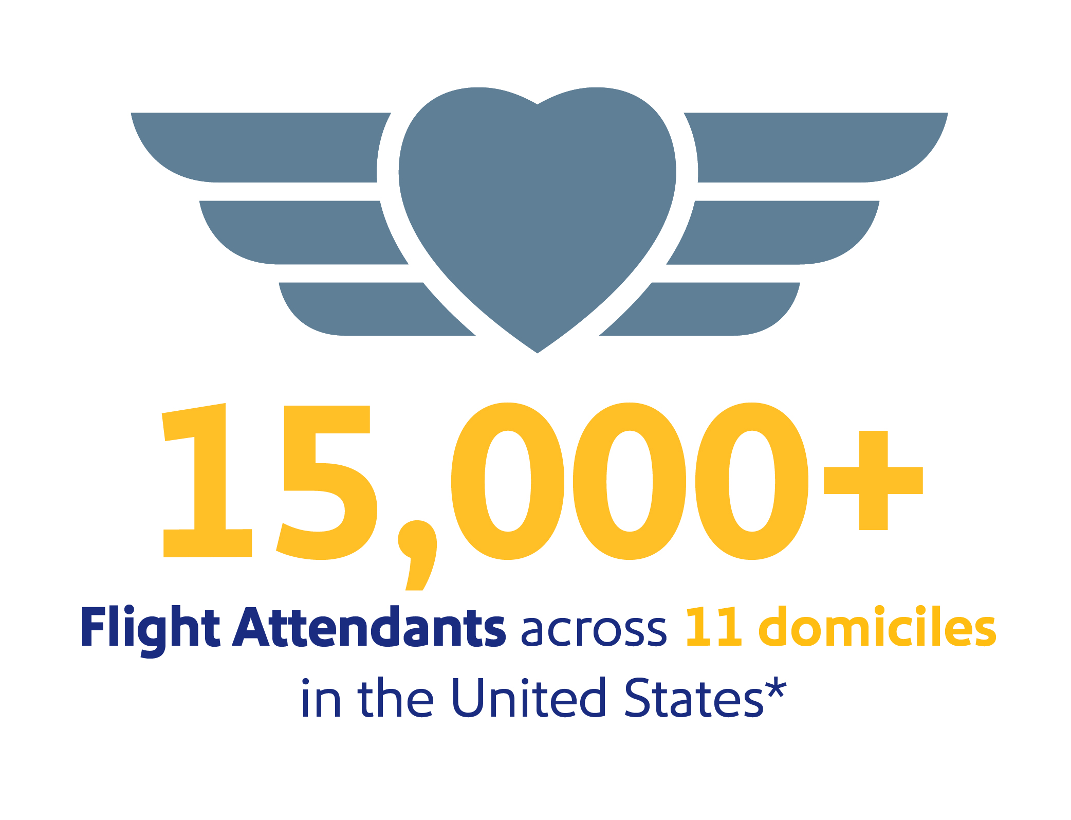 """Image that reads, """"15,000+ Flight Attendants across 11 domiciles in the United States"""""""