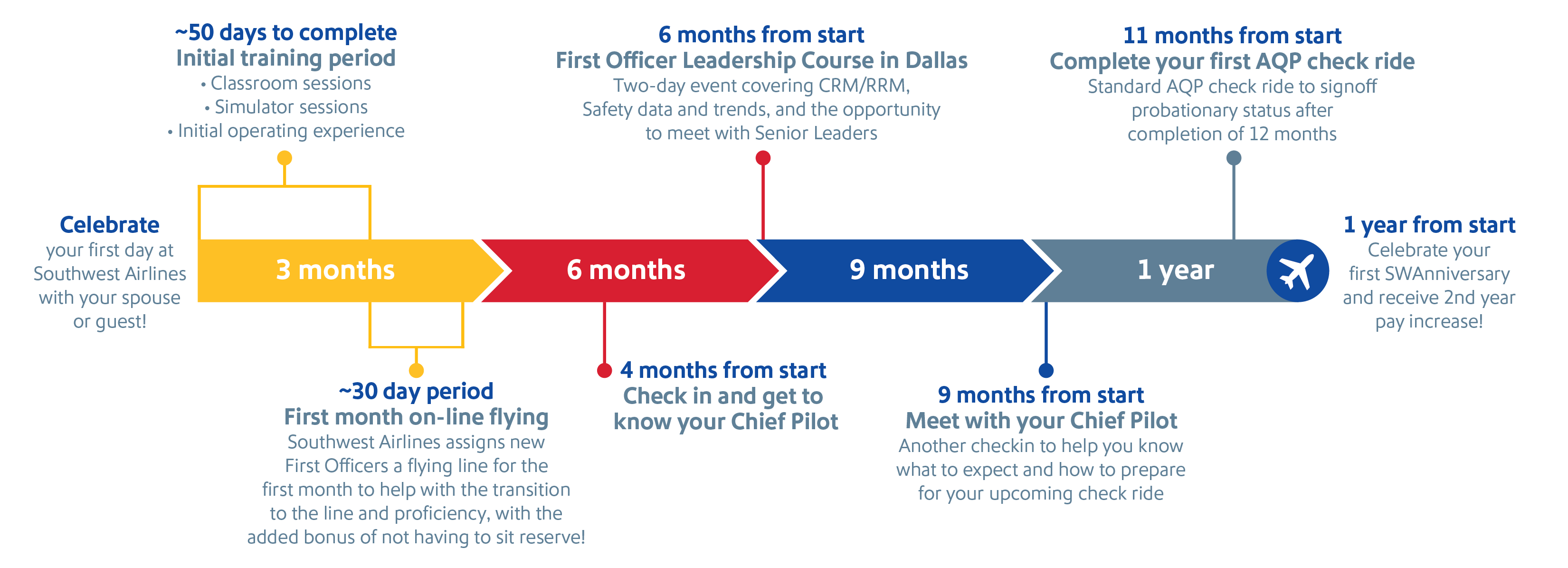 Image that describes a Pilot's first year at Southwest
