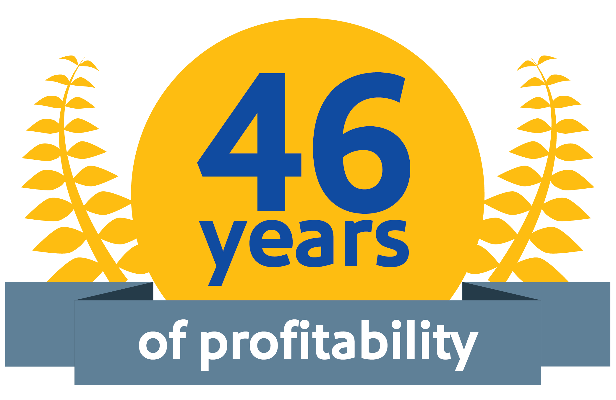 "Image that reads, ""46 years of profitability"""