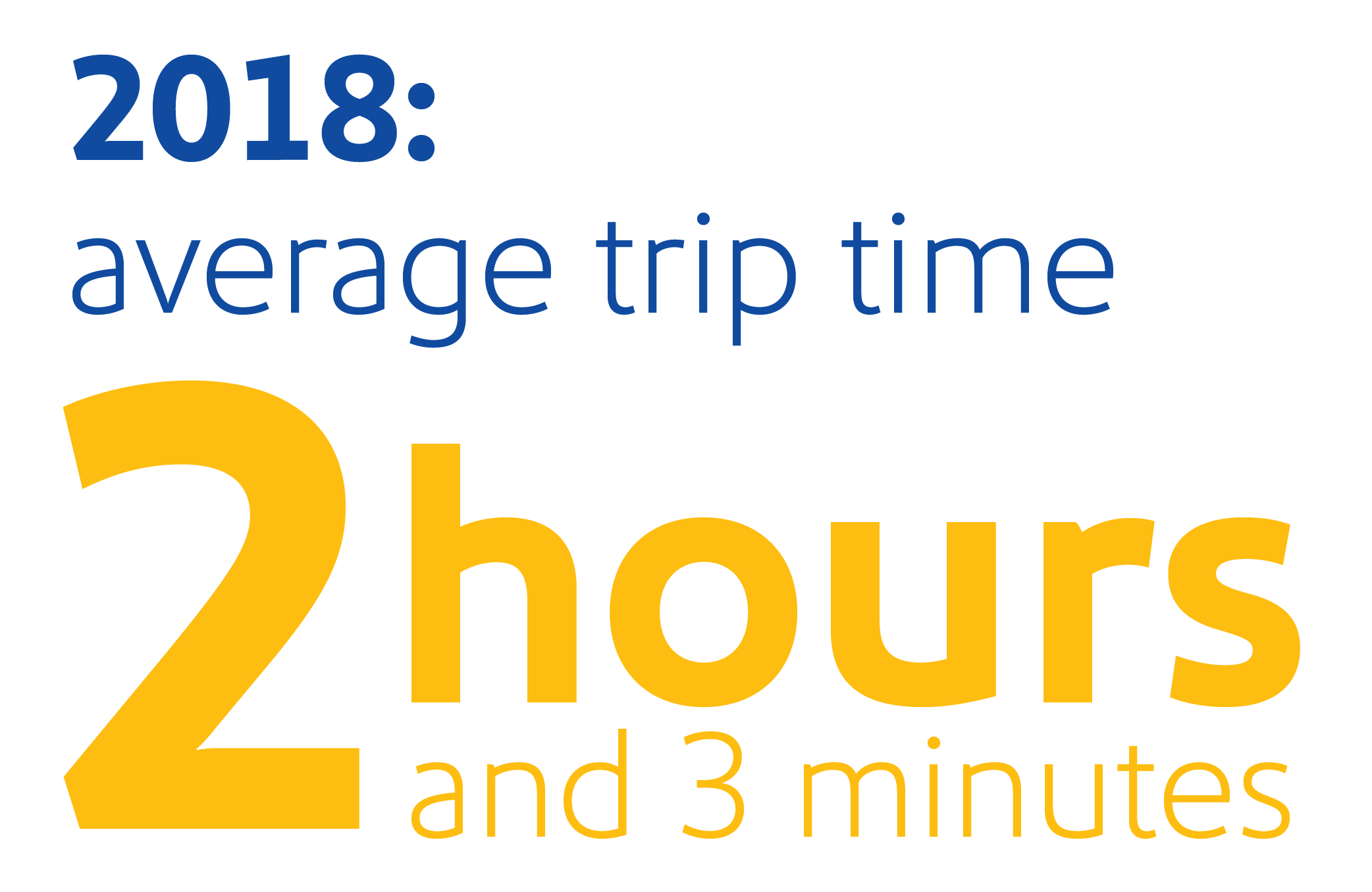 "Image that reads, ""2018: average trip time 2 hours and 3 minutes"""