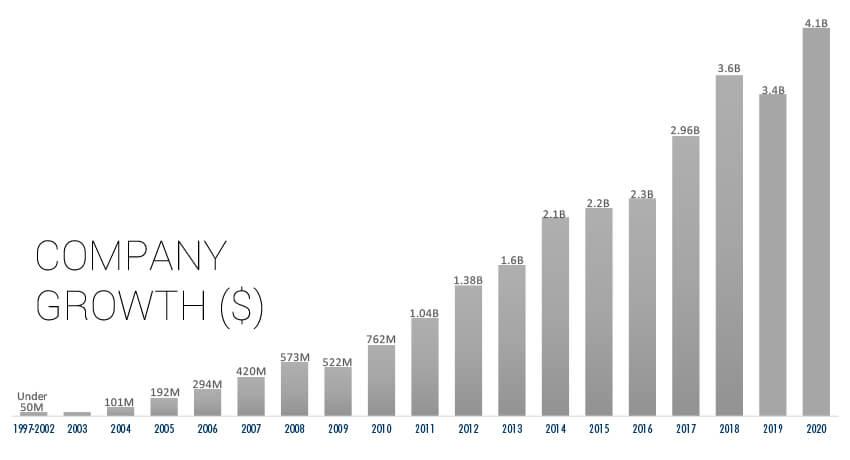 Company Growth thru 2020