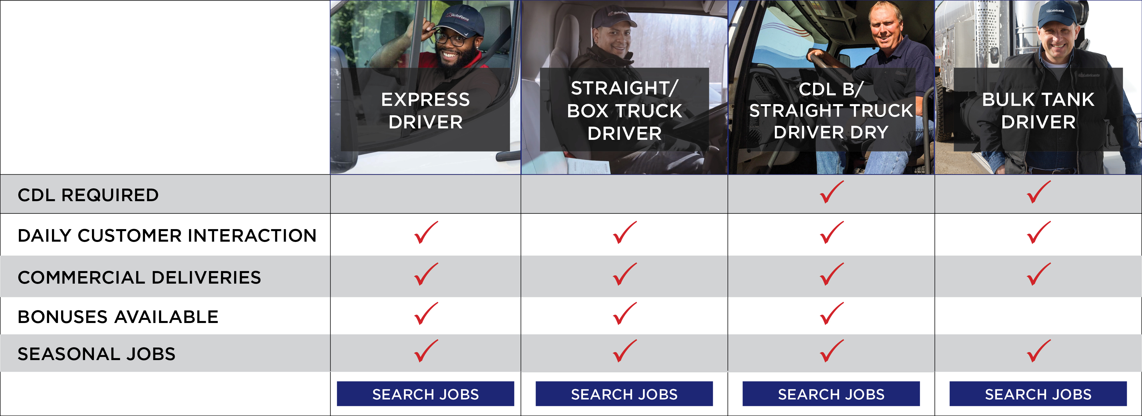 Driver Categories